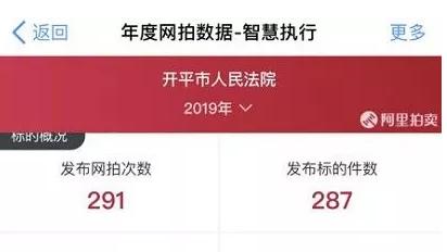 开平市人民法院司法网拍:成交价超起拍价1000多万元