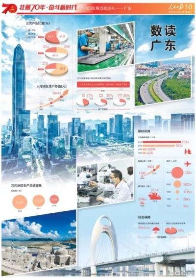 共和国发展成就巡礼,人民日报今天点赞广东