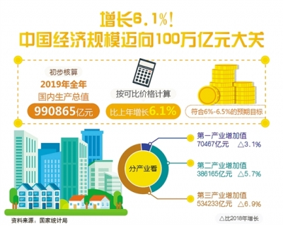 为全面建成小康社会奠定坚实基础   ——从2019年数据看中国经济发展大势