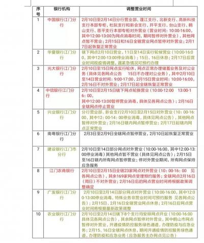 最新|江门银行业机构网点营业时间调整情况